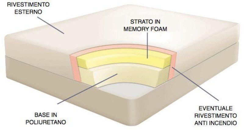 Materassi in memory foam: esempio di struttura intera (base)